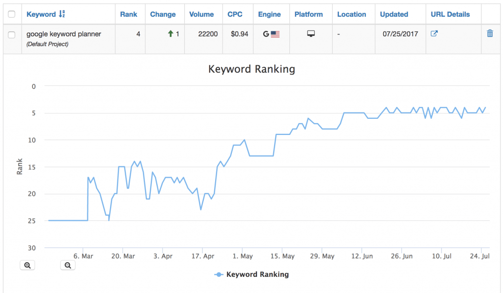 SEO Rank Tracking