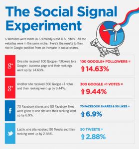 social-signals-help