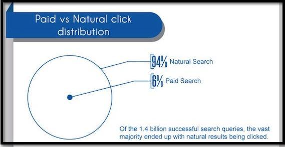 paid-vs-natural-click-distribution-2012