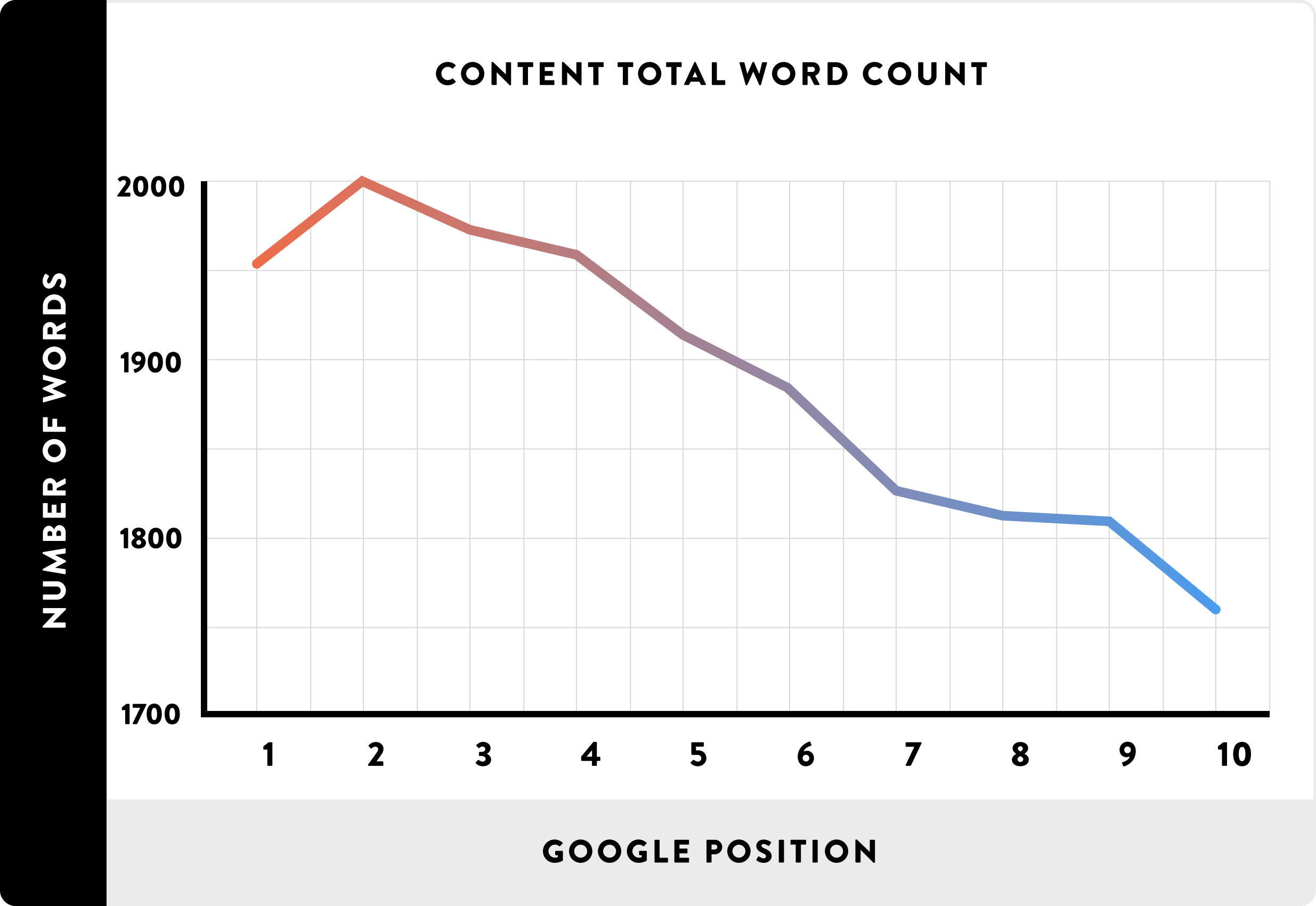 optimize content for search