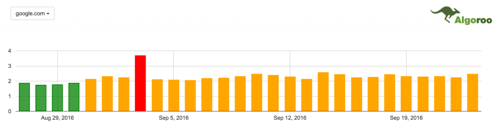 Google Fluctuations In September 2016