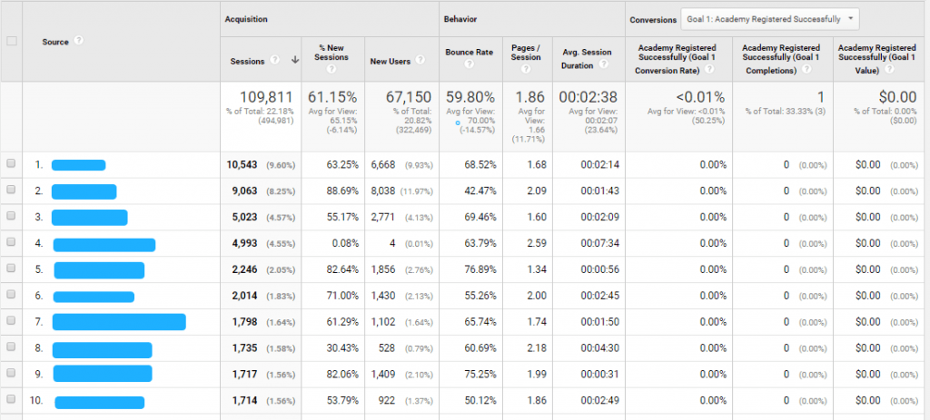 Google Analytics Referral Sources