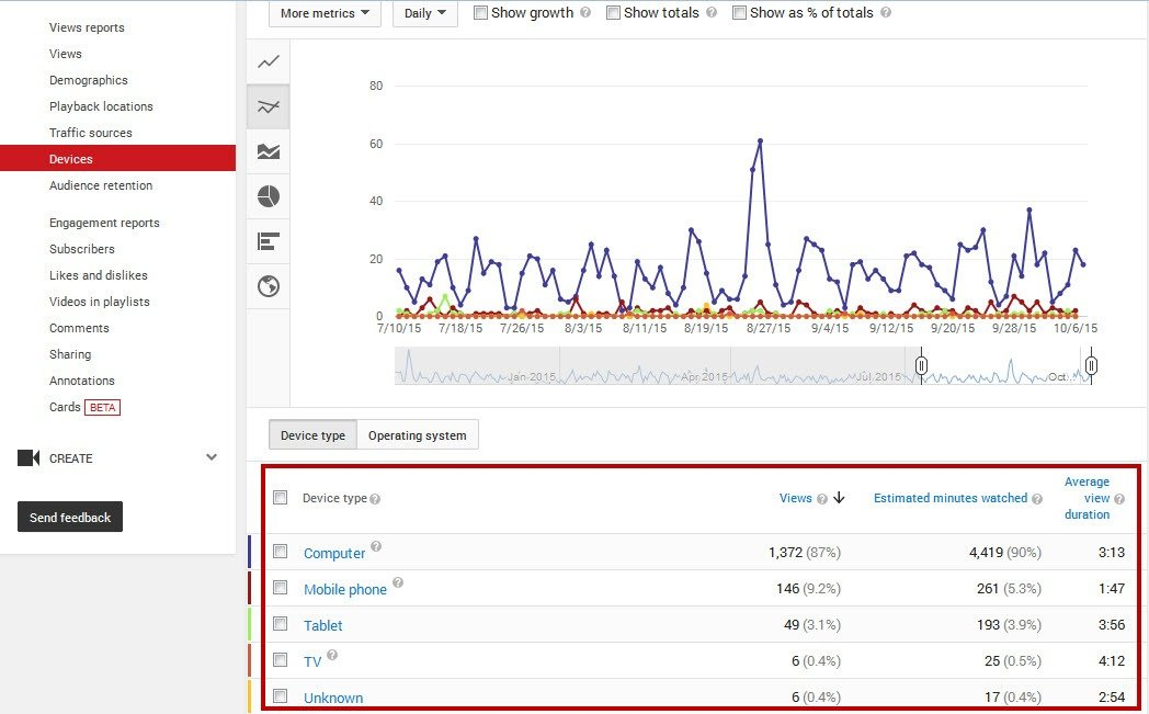 Youtube analytics views per device