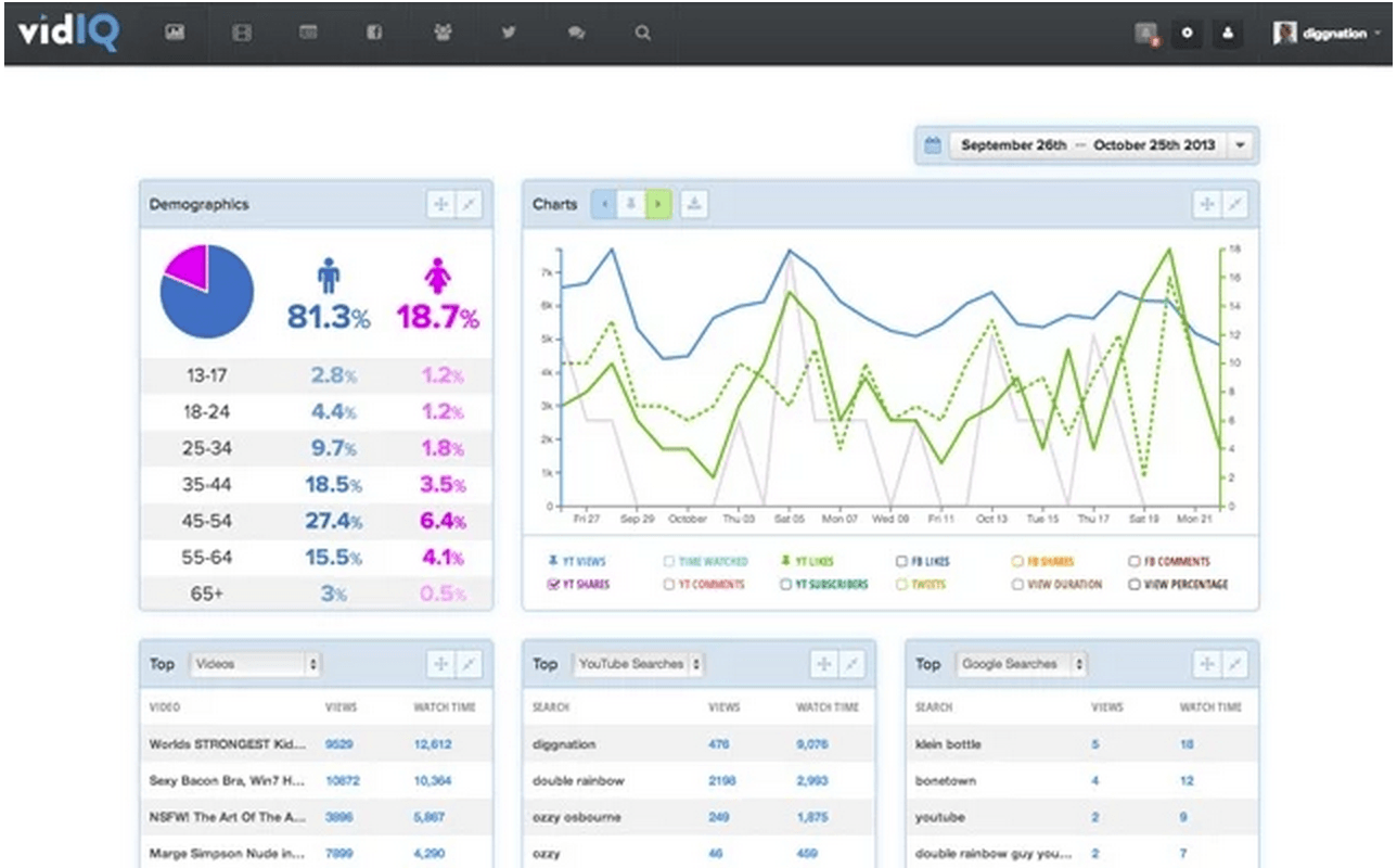 vidiq web app analytics overview