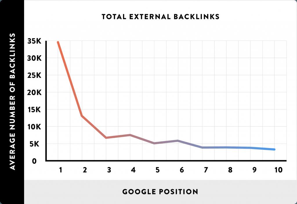 Backlinks Vs Google Position