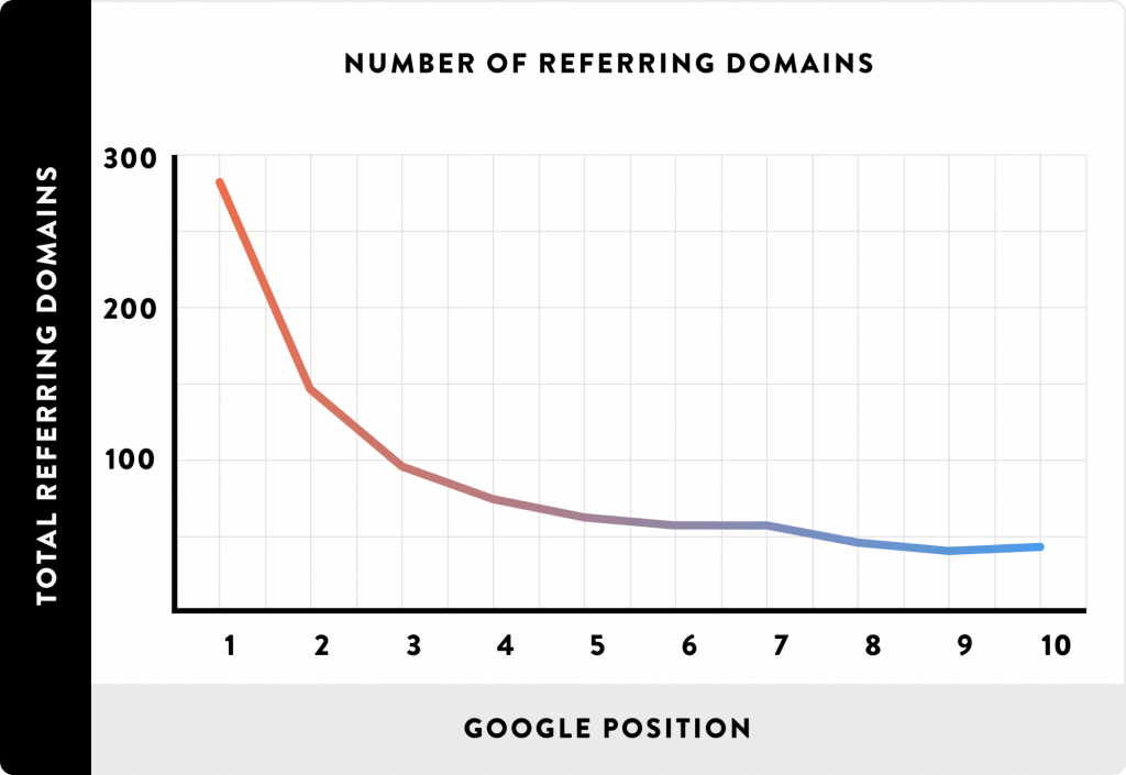 referring domains vs rankings