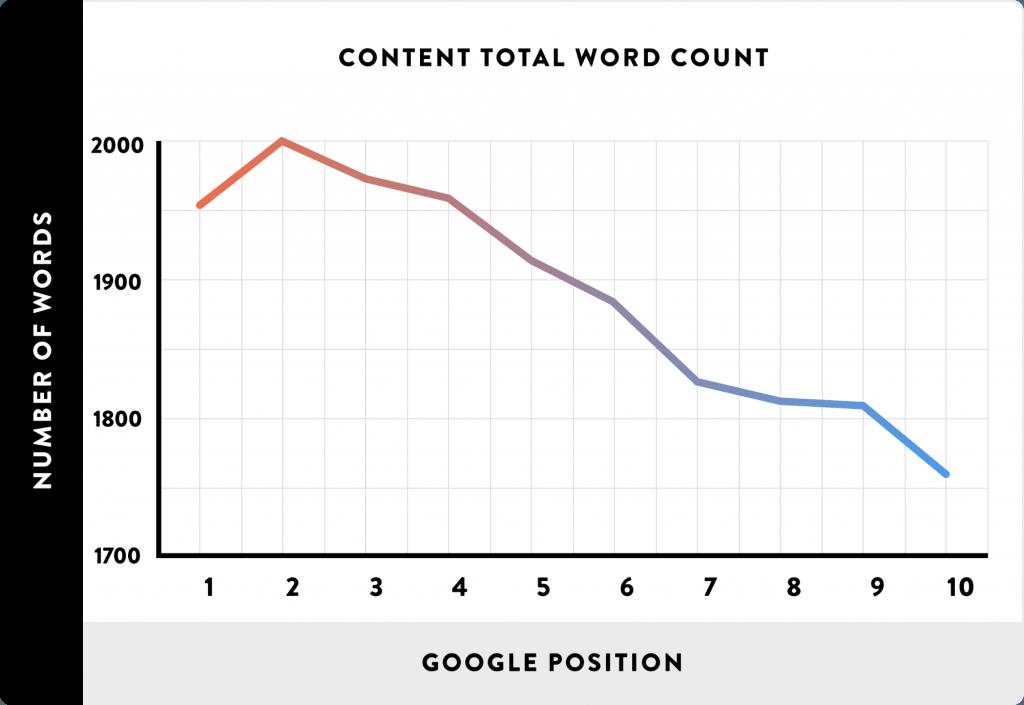 total word count vs rankings