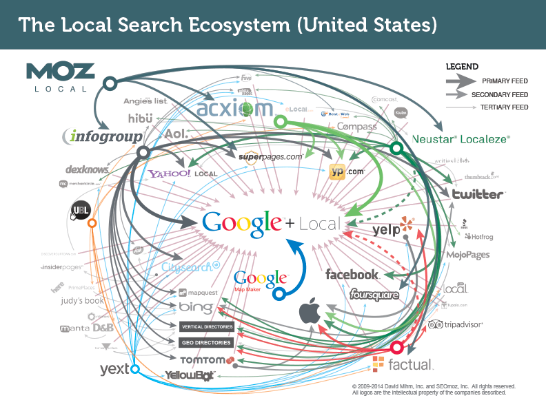 local search indexing providers