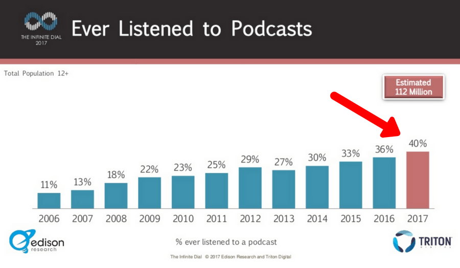 podcast popularity increasing