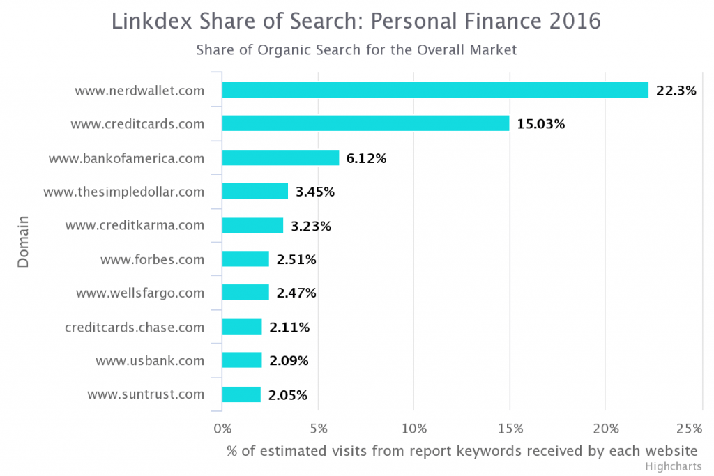 chart of nerdwallet's search market share