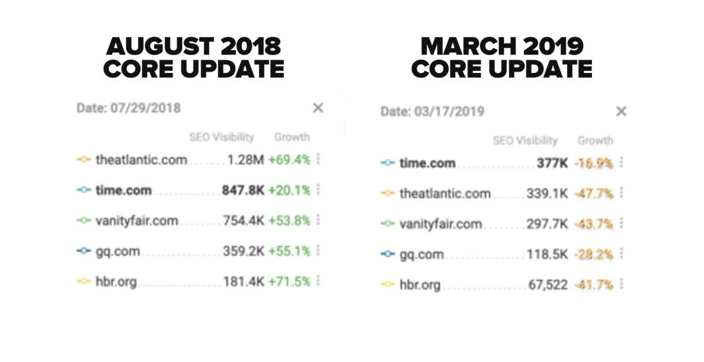 core update reversal