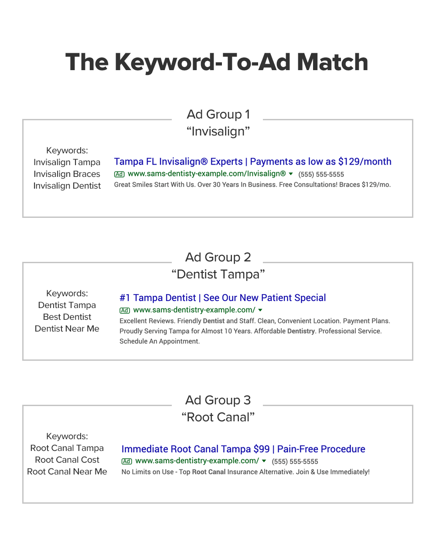 keyword to ad match