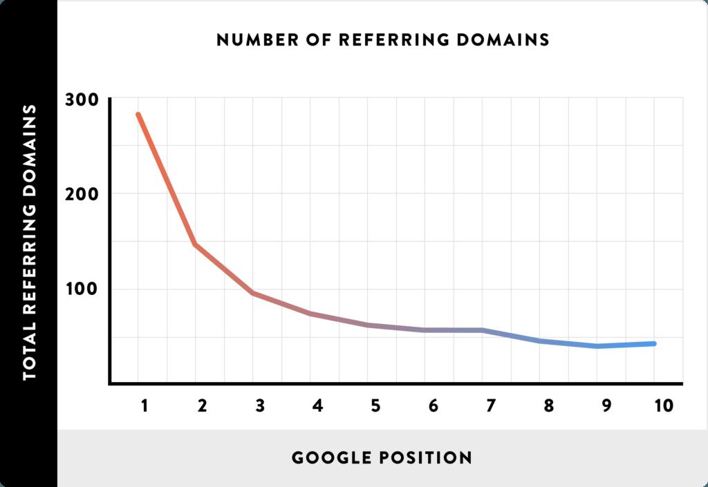 rankings vs referring domains