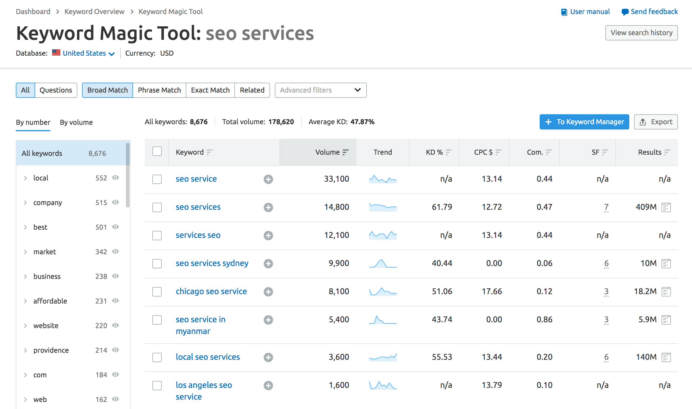 ahrefs secondary keywords