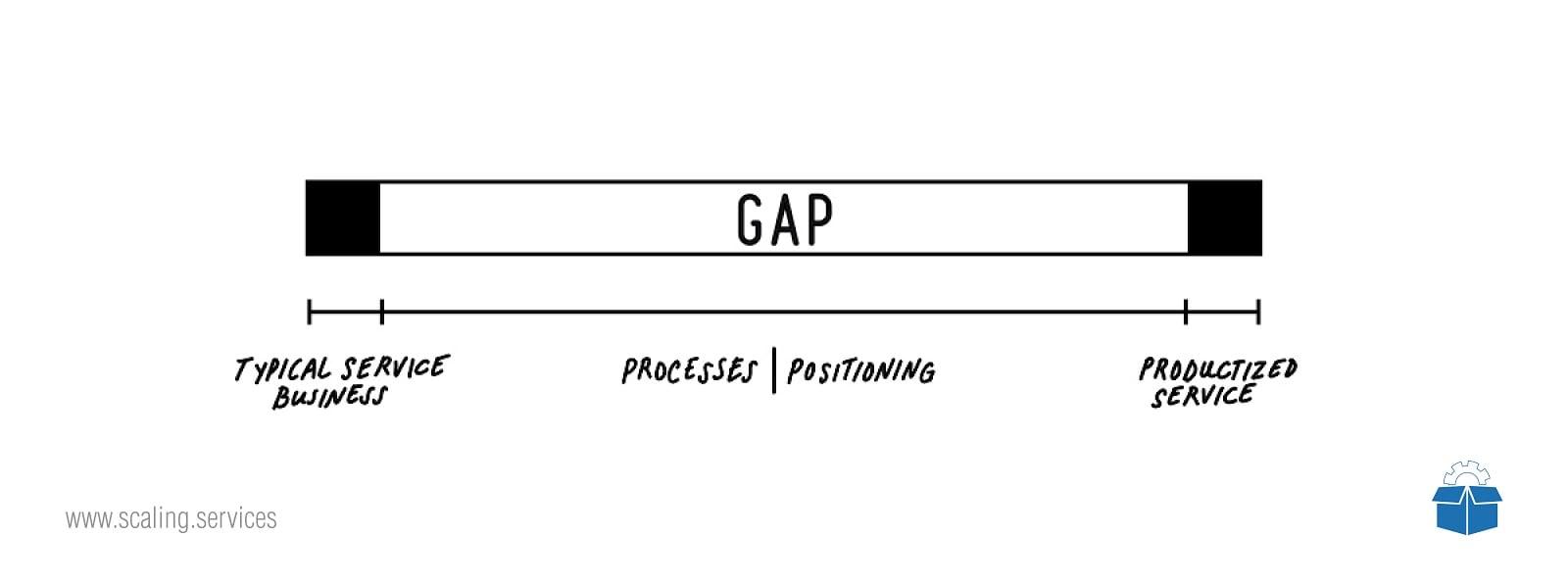 Productize3