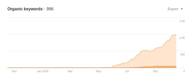 An increase in organic keywords.
