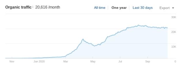An increase in organic traffic.