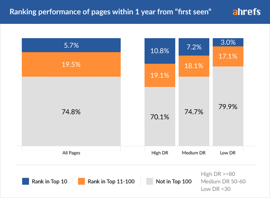 "The ranking performance of pages within 1 year from ""first seen."""