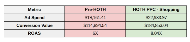A chart showing the return on assets difference before and after the client used HOTH PPC.