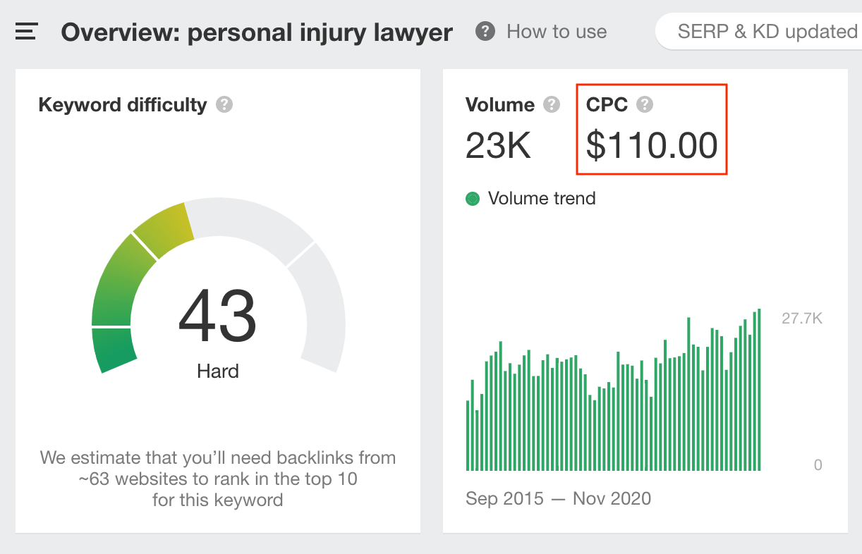 """The higher amounts of CPC for lawyer keywords like """"personal injury lawyer."""""""