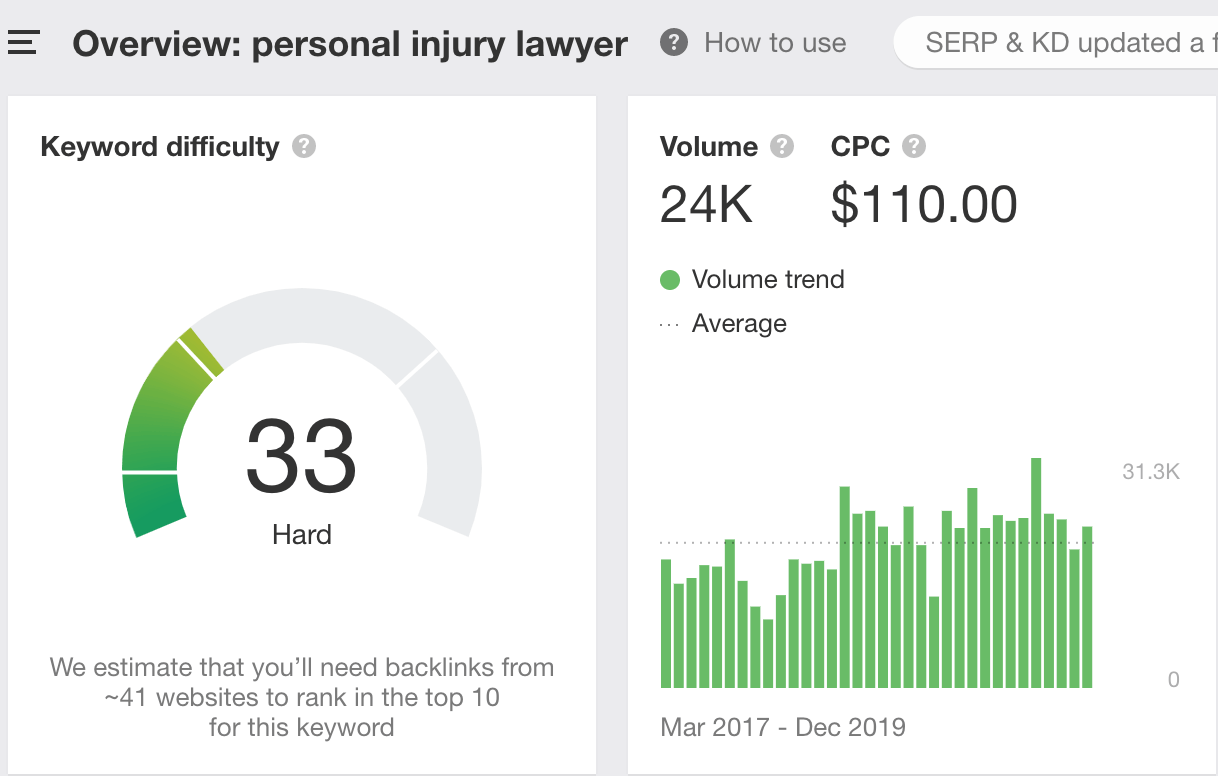 An example from the legal industry of how PPC can be expensive.