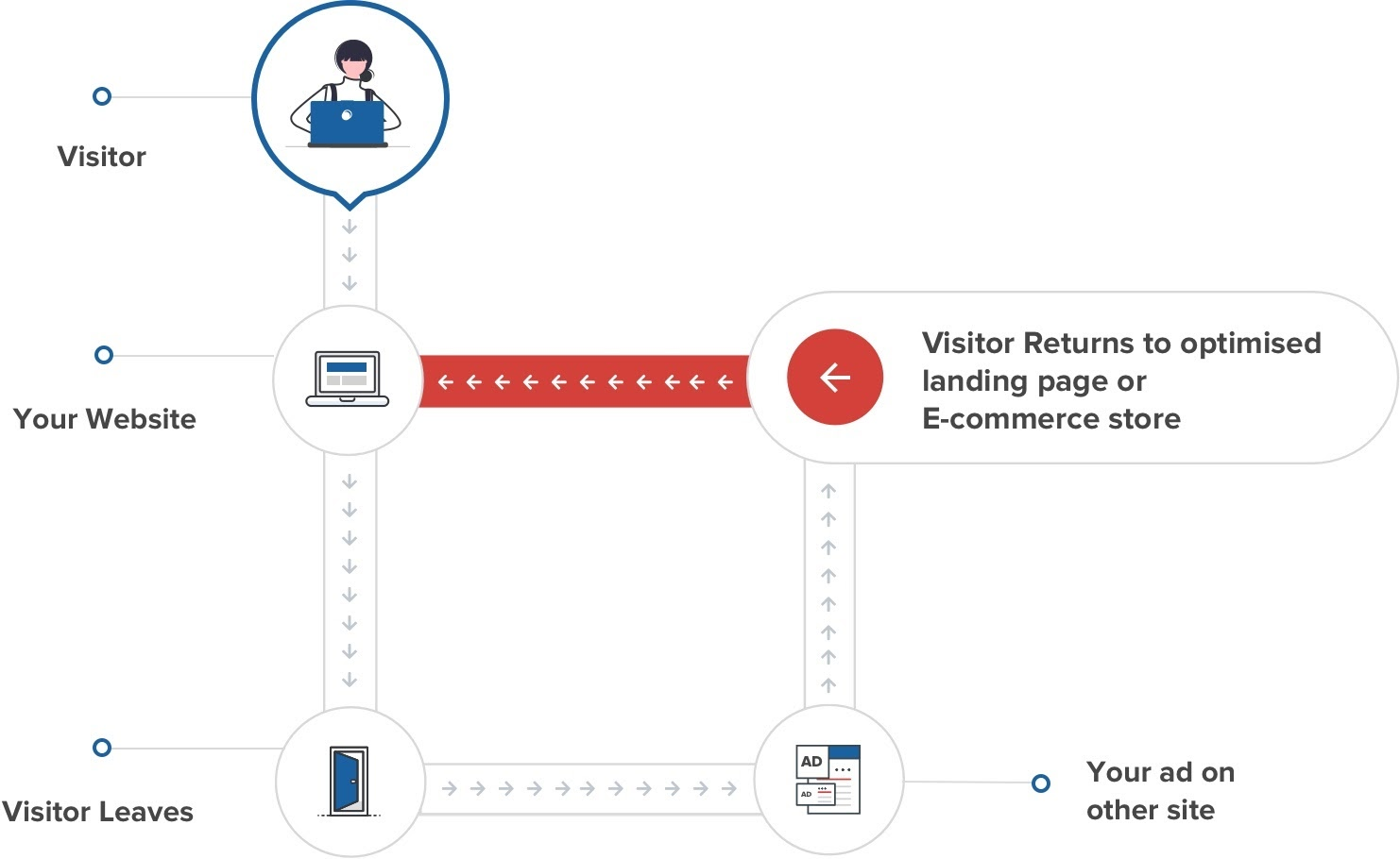 A graphic showing how remarketing ads work.