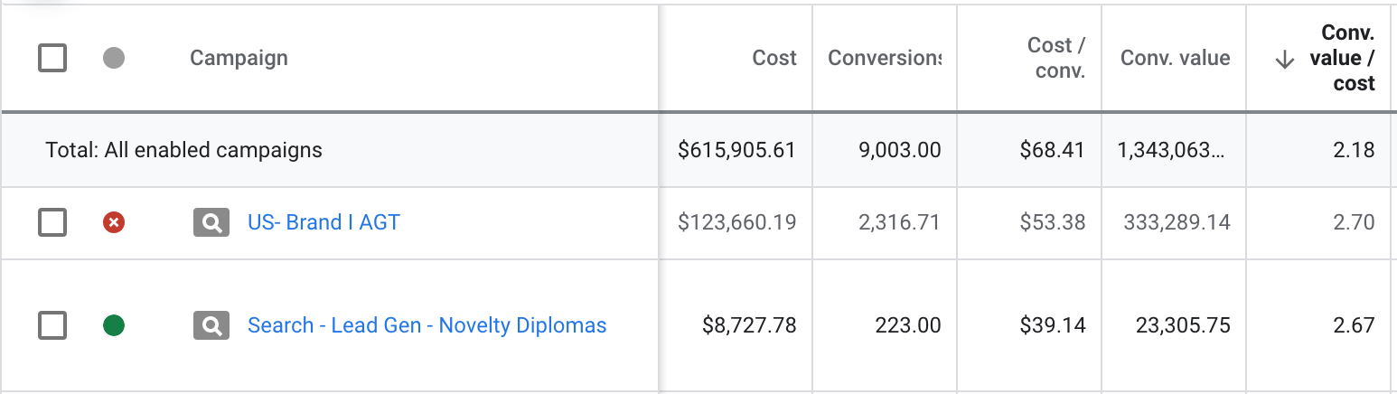 Comparing Same Day Diploma's conversion value before and after they started working with HOTH PPC.