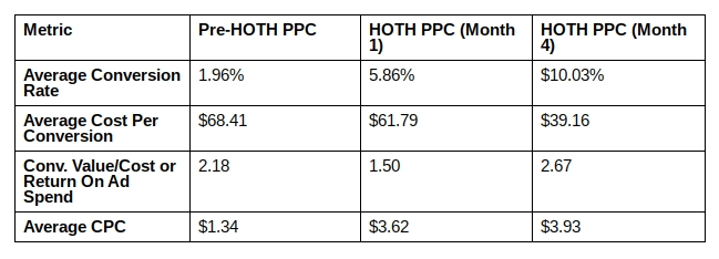 HOTH PPC results for Same Day Diploma after four months.