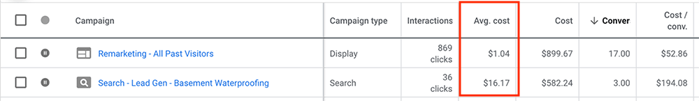 Our CPC went from $16.17 per click down to $1.04 per click with retargeting.