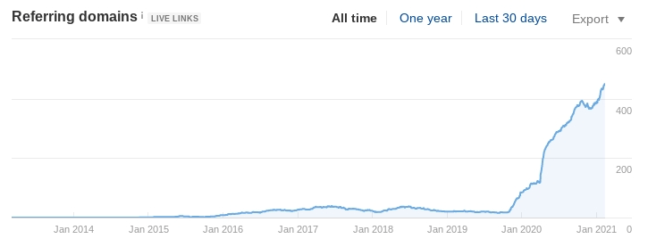 A law firm's referring domains increased 800% in one year.