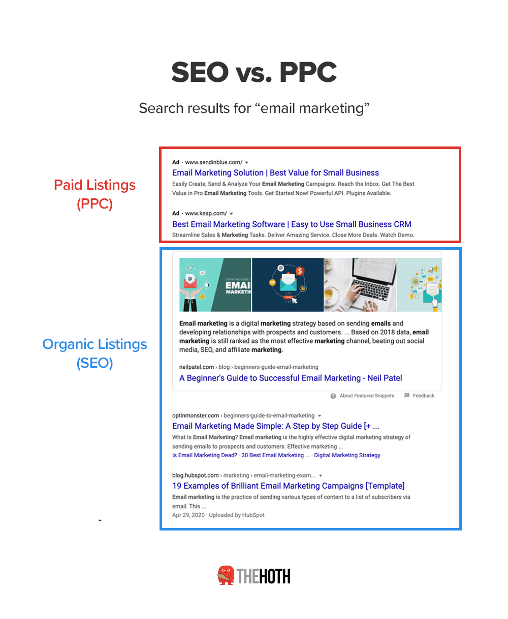 The difference between SEO and PPC.