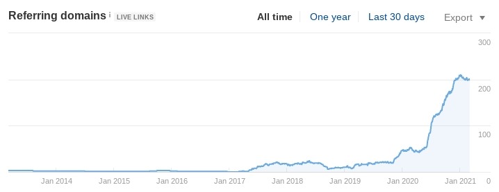 We increased the company's number of backlinks from 50 in June 2020 to over 200 in the new year.