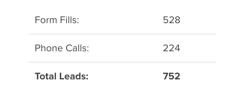 We brought 752 new leads to a car dealership.