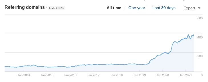 A chart showing the client's increase in backlinks from our campaign.