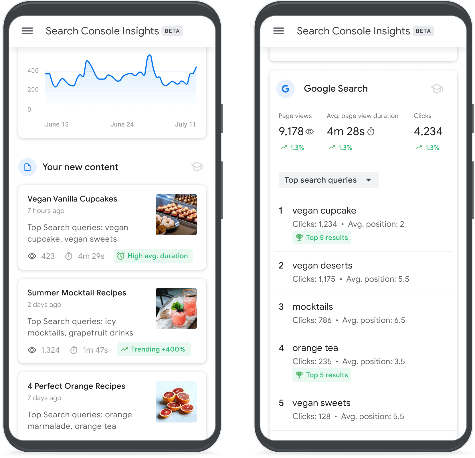A screenshot of Google's Search Console Insights tool.